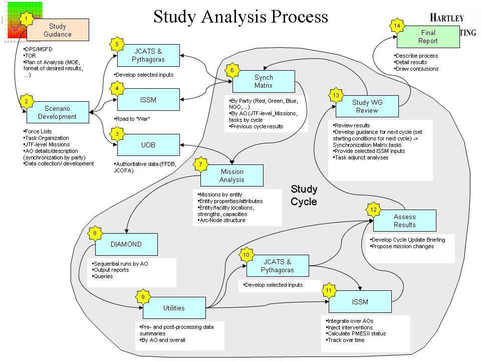process analysis essay structure